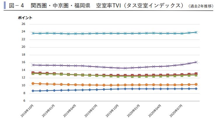 関西圏・中京圏・福岡県 空室率TVI