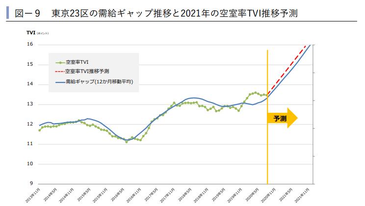 東京23区の需給ギャップ推移と2021年の空室率TVI推移予測