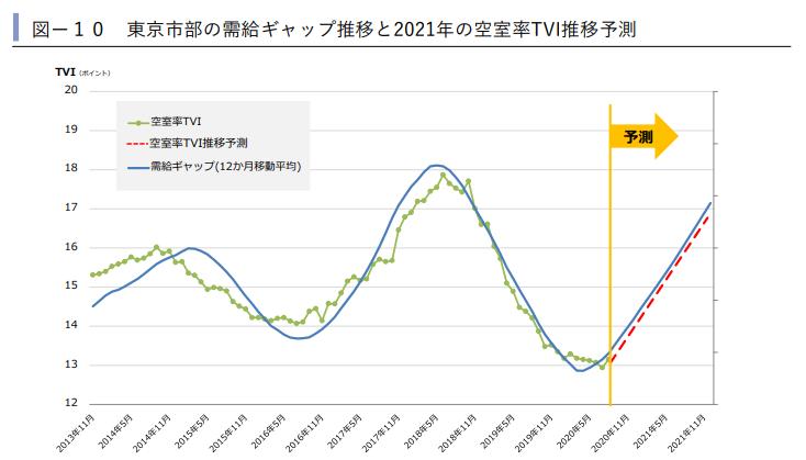 東京市部の需給ギャップ推移と2021年の空室率TVI推移予測