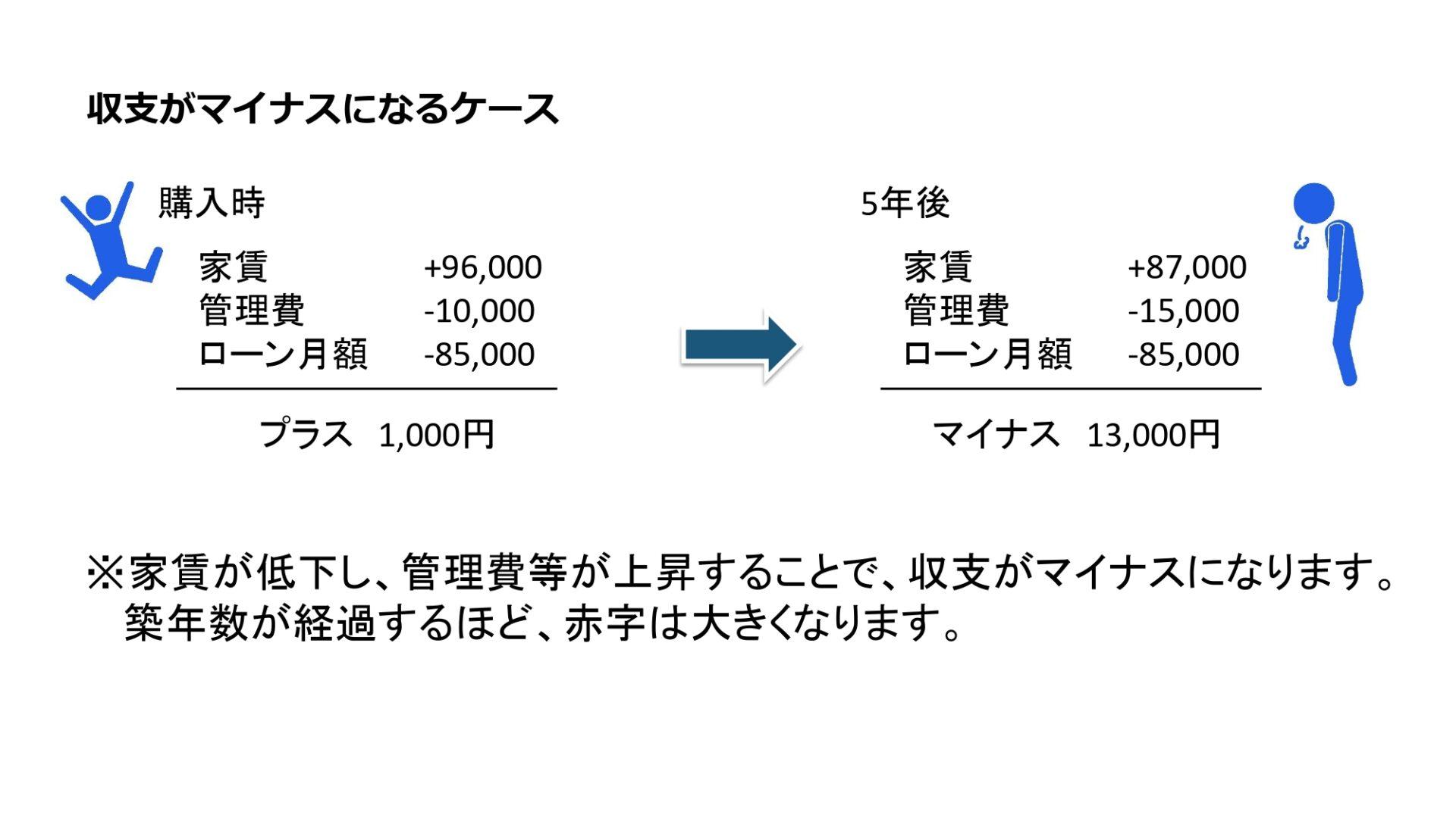 収支がマイナスになっているピクトグラム