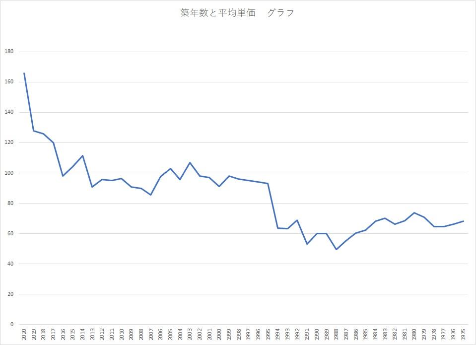 ワンルームマンションの築年数による価格の変化グラフ