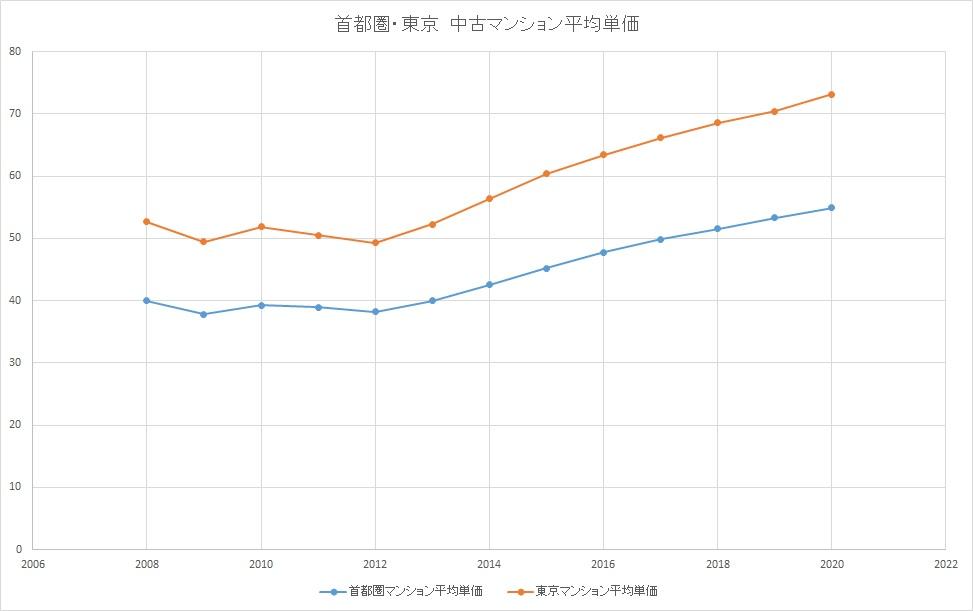 首都圏と東京の中古マンションの平均単価を比較したグラフ